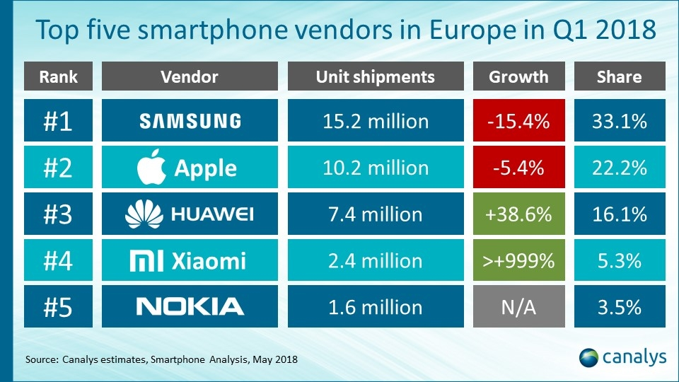 Smartphone Vendor Analysis